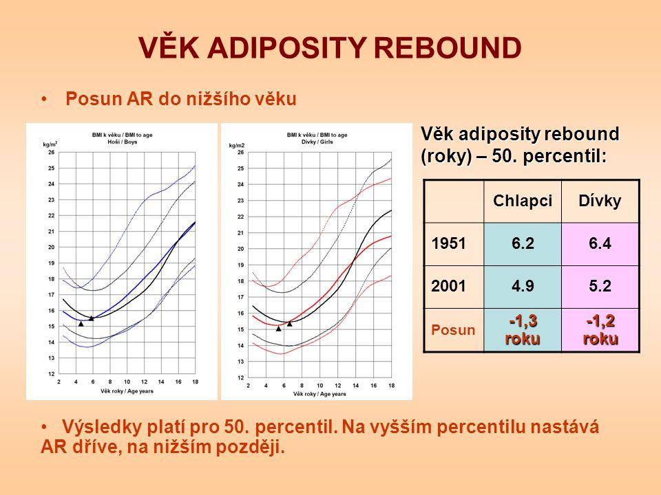 VĚK ADIPOSITY REBOUND Posun AR do nižšího věku ChlapciDívky 19516.26.4 20014.95.2 Posun -1,3 roku -1,2 roku Věk adiposity rebound (roky) – 50. percent