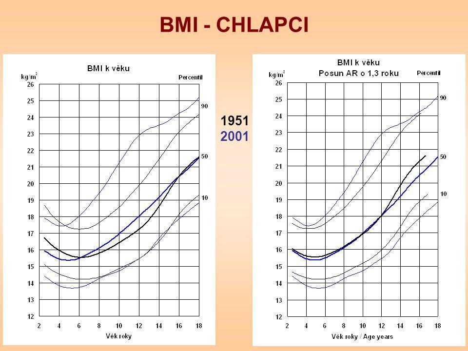 BMI - CHLAPCI 1951 2001