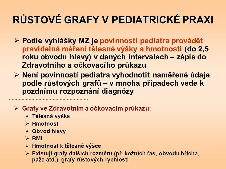 RŮSTOVÉ GRAFY V PEDIATRICKÉ PRAXI  Podle vyhlášky MZ je povinností pediatra provádět pravidelná měření tělesné výšky a hmotnosti (do 2,5 roku obvodu