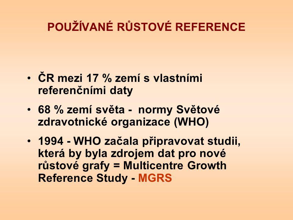 POUŽÍVANÉ RŮSTOVÉ REFERENCE ČR mezi 17 % zemí s vlastními referenčními daty 68 % zemí světa - normy Světové zdravotnické organizace (WHO) 1994 - WHO z