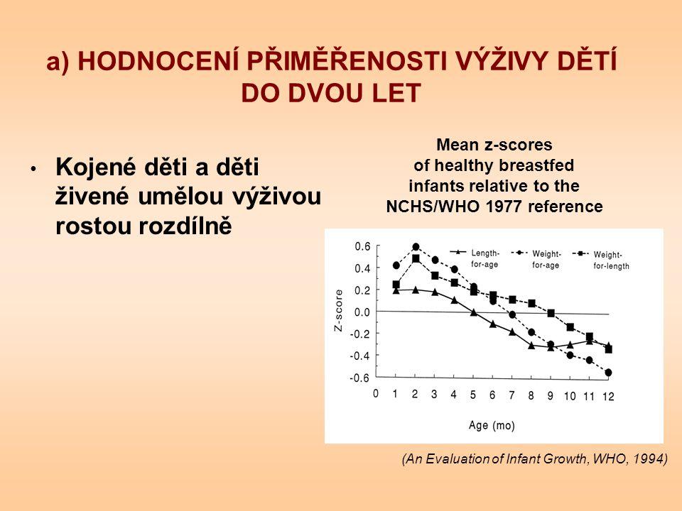a) HODNOCENÍ PŘIMĚŘENOSTI VÝŽIVY DĚTÍ DO DVOU LET Kojené děti a děti živené umělou výživou rostou rozdílně Mean z-scores of healthy breastfed infants