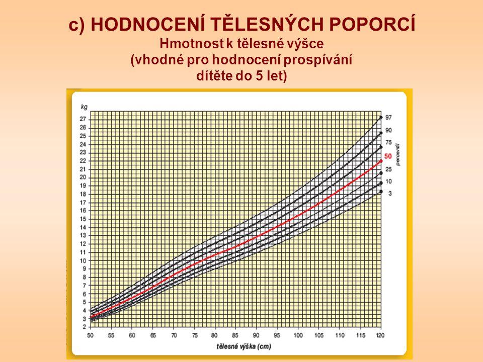 c) HODNOCENÍ TĚLESNÝCH POPORCÍ Hmotnost k tělesné výšce (vhodné pro hodnocení prospívání dítěte do 5 let)