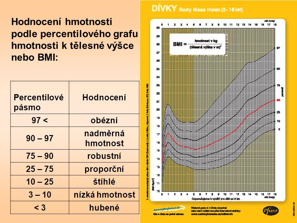 Hodnocení hmotnosti podle percentilového grafu hmotnosti k tělesné výšce nebo BMI: Percentilové pásmo Hodnocení 97 <obézní 90 – 97 nadměrná hmotnost 7