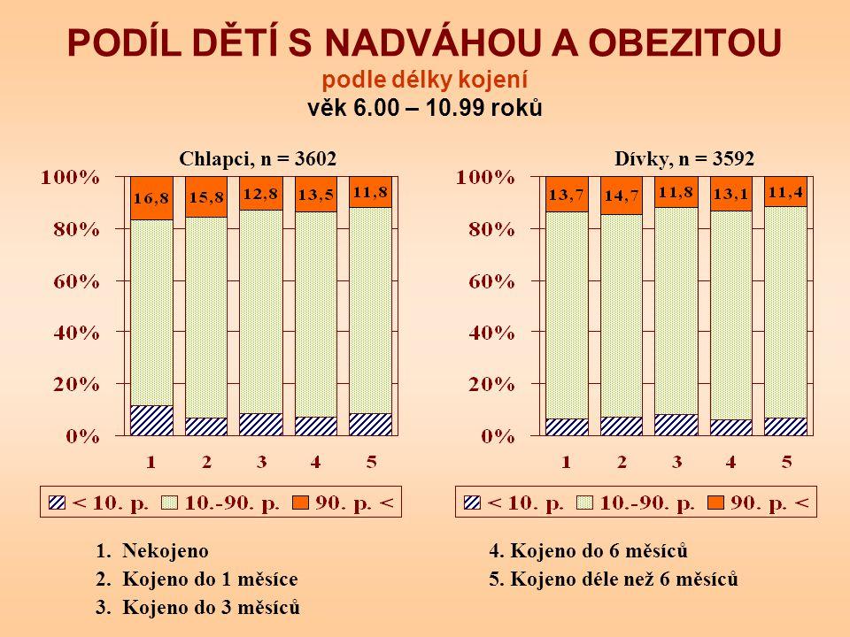 PODÍL DĚTÍ S NADVÁHOU A OBEZITOU podle délky kojení věk 6.00 – 10.99 roků Chlapci, n = 3602Dívky, n = 3592 1. Nekojeno4. Kojeno do 6 měsíců 2. Kojeno