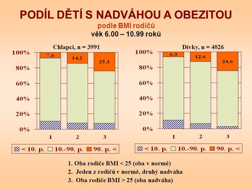 PODÍL DĚTÍ S NADVÁHOU A OBEZITOU podle BMI rodičů věk 6.00 – 10.99 roků Chlapci, n = 3991Dívky, n = 4026 1. Oba rodiče BMI < 25 (oba v normě) 2. Jeden