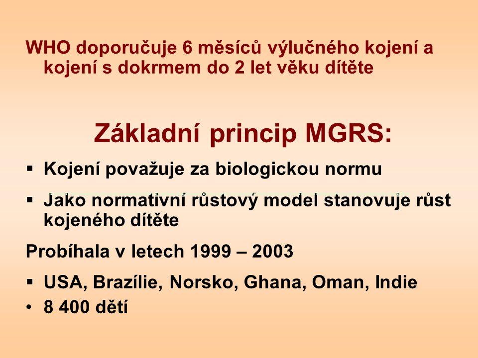 WHO doporučuje 6 měsíců výlučného kojení a kojení s dokrmem do 2 let věku dítěte Základní princip MGRS:  Kojení považuje za biologickou normu  Jako