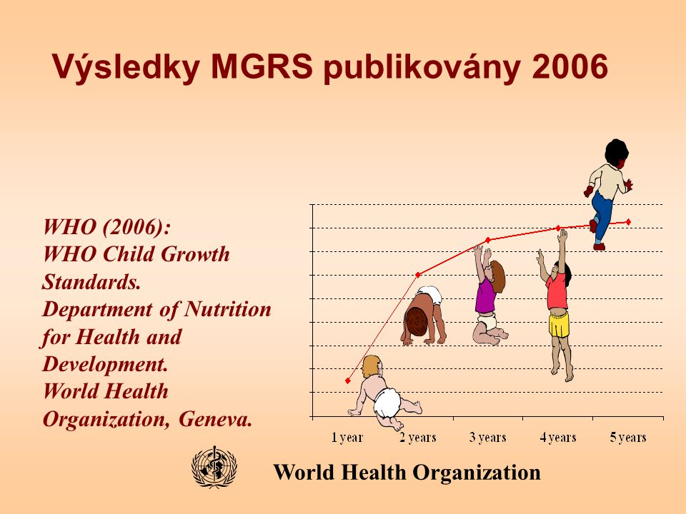Výsledky MGRS publikovány 2006 WHO (2006): WHO Child Growth Standards. Department of Nutrition for Health and Development. World Health Organization,