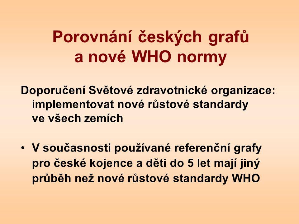 Porovnání českých grafů a nové WHO normy Doporučení Světové zdravotnické organizace: implementovat nové růstové standardy ve všech zemích V současnost