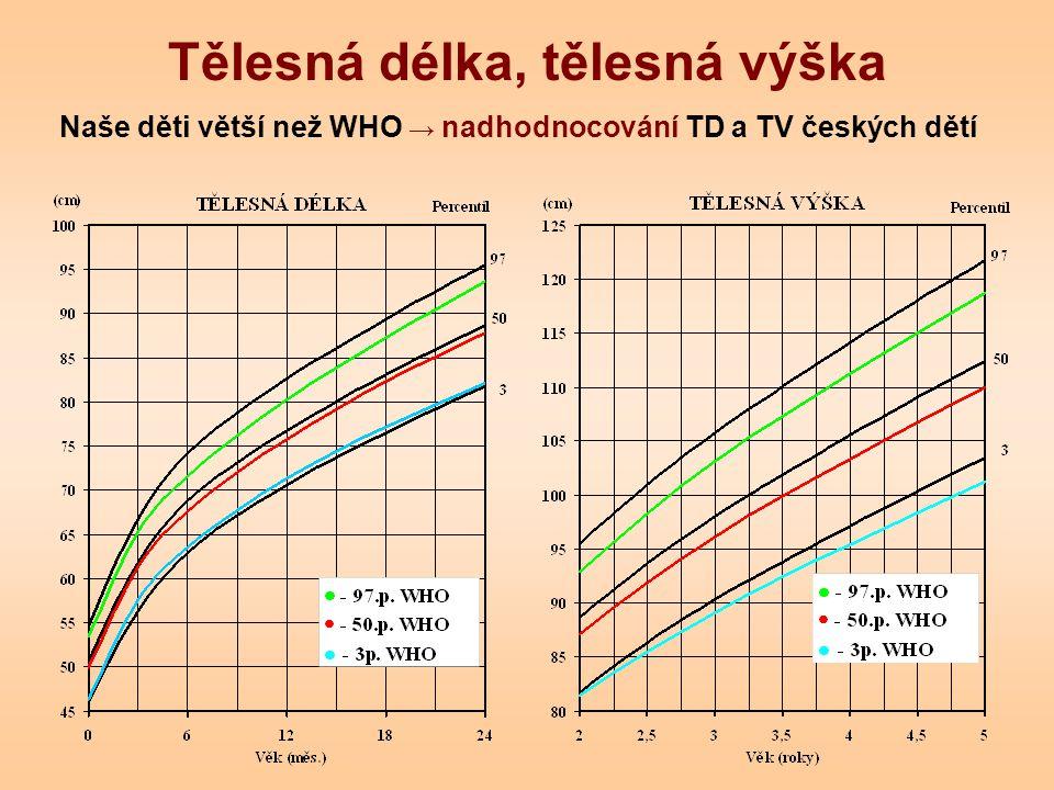Tělesná délka, tělesná výška Naše děti větší než WHO → nadhodnocování TD a TV českých dětí