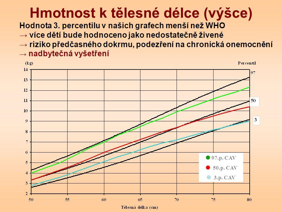 Hmotnost k tělesné délce (výšce) Hodnota 3. percentilu v našich grafech menší než WHO → více dětí bude hodnoceno jako nedostatečně živené → riziko pře
