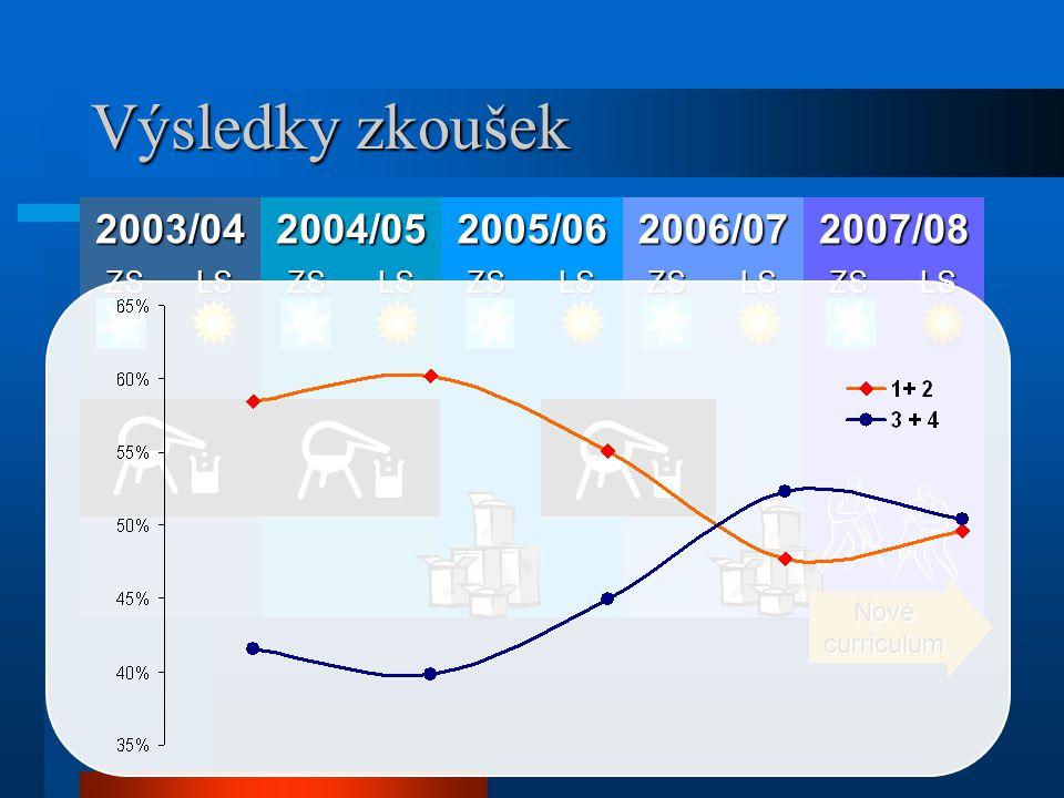 Výsledky zkoušek 2003/042004/052005/062006/072007/08 ZSLSZSLSZSLSZSLSZSLS Nové curriculum