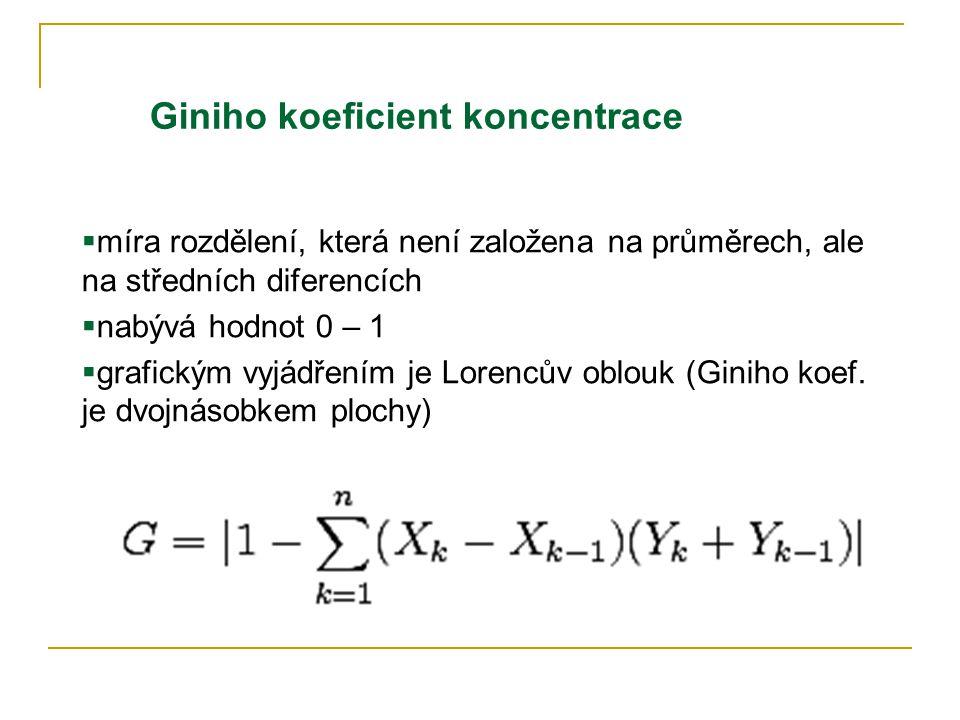 Giniho koeficient koncentrace  míra rozdělení, která není založena na průměrech, ale na středních diferencích  nabývá hodnot 0 – 1  grafickým vyjádřením je Lorencův oblouk (Giniho koef.