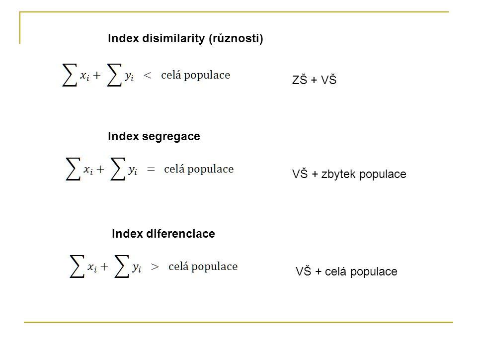 Index disimilarity (různosti) Index segregace Index diferenciace ZŠ + VŠ VŠ + zbytek populace VŠ + celá populace