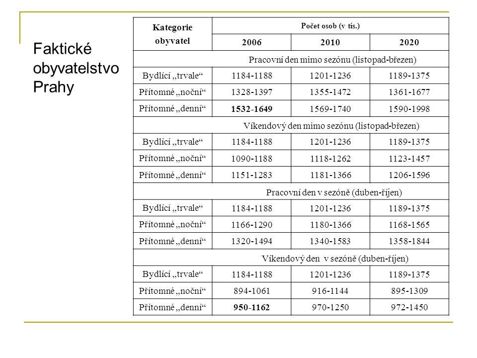 Okamžiková šetření  Sčítání obyvatelstva Průběžná registrace  Pohyb obyvatelstva  Registr obyvatelstva ISEO, ROB (2012) Ostatní – výběrová šetření