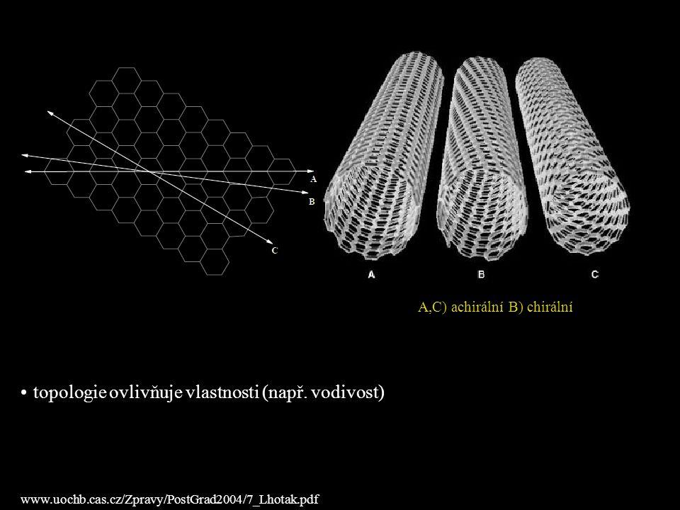 A,C) achirální B) chirální www.uochb.cas.cz/Zpravy/PostGrad2004/7_Lhotak.pdf topologie ovlivňuje vlastnosti (např. vodivost)