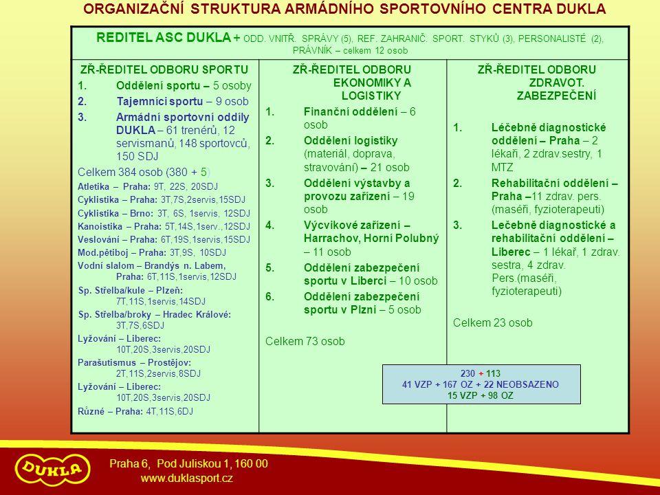 Praha 6, Pod Juliskou 1, 160 00 www.duklasport.cz REDITEL ASC DUKLA + ODD. VNITŘ. SPRÁVY (5), REF. ZAHRANIČ. SPORT. STYKŮ (3), PERSONALISTÉ (2), PRÁVN
