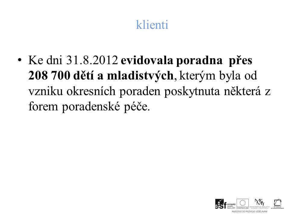 klienti Ke dni 31.8.2012 evidovala poradna přes 208 700 dětí a mladistvých, kterým byla od vzniku okresních poraden poskytnuta některá z forem poradenské péče.
