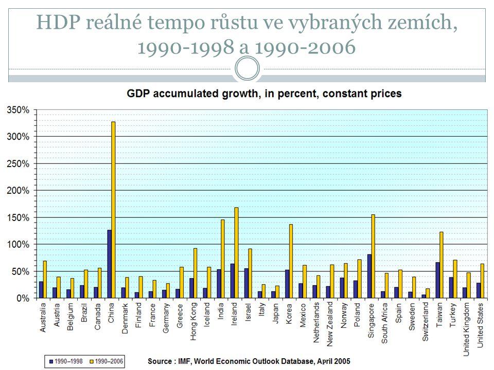 HDP reálné tempo růstu ve vybraných zemích, 1990-1998 a 1990-2006