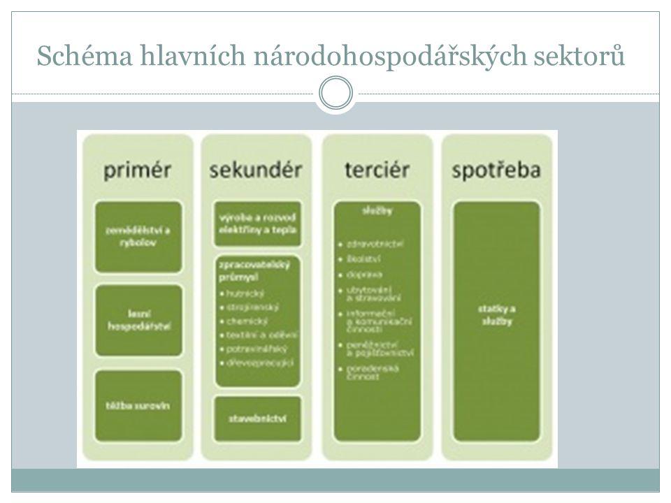 Schéma hlavních národohospodářských sektorů