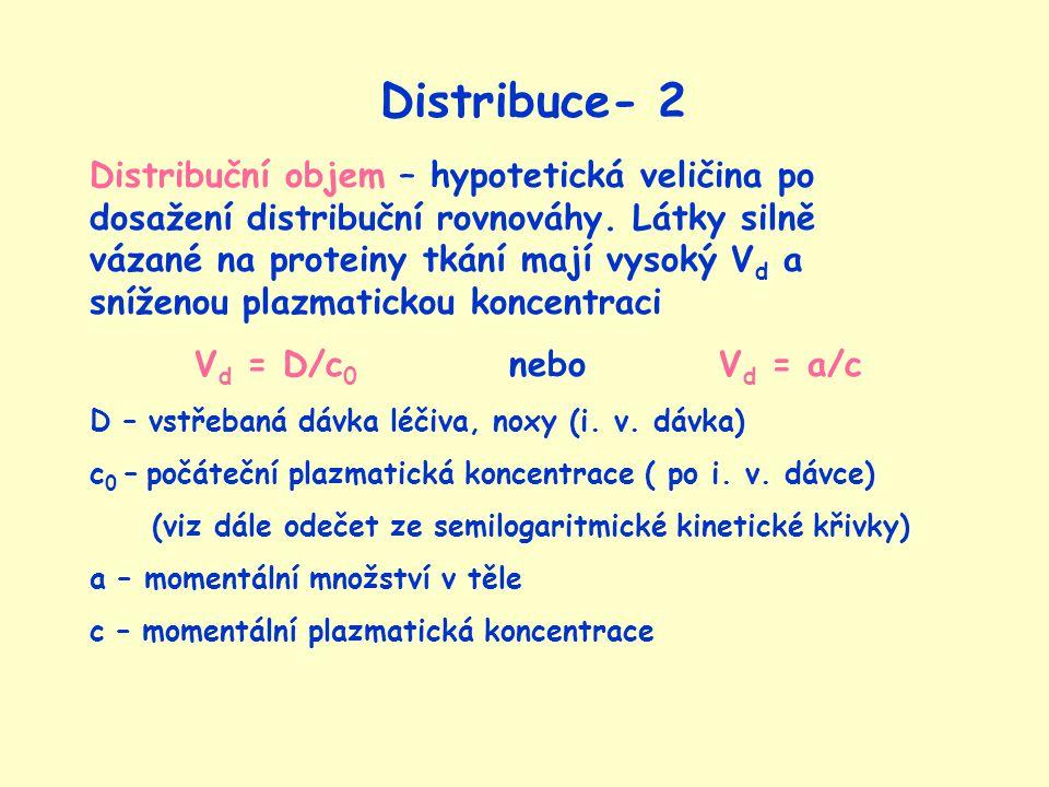Distribuce- 2 Distribuční objem – hypotetická veličina po dosažení distribuční rovnováhy.