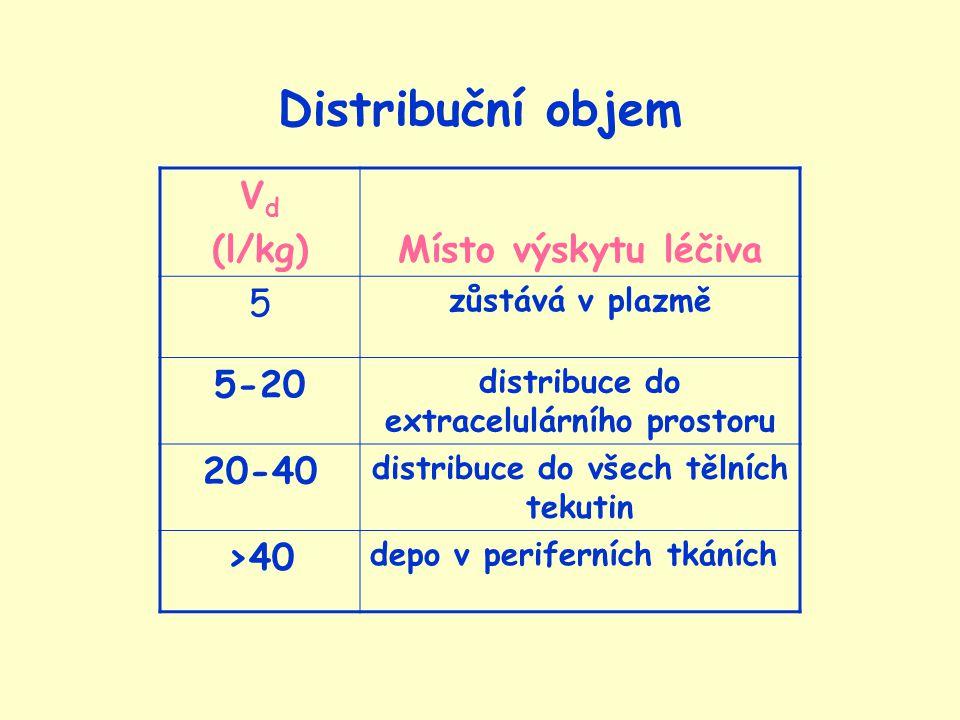 Distribuční objem V d (l/kg)Místo výskytu léčiva 5 zůstává v plazmě 5-20 distribuce do extracelulárního prostoru 20-40 distribuce do všech tělních tekutin >40 depo v periferních tkáních