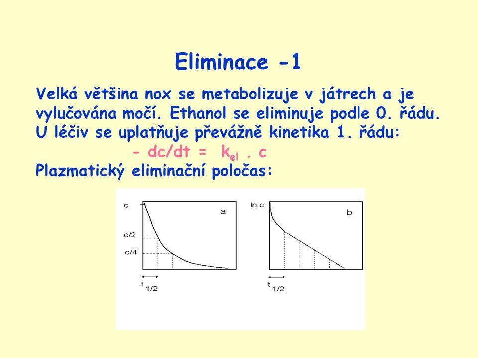 Eliminace -1 Velká většina nox se metabolizuje v játrech a je vylučována močí.