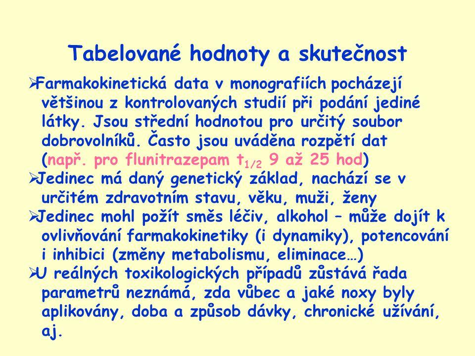 Tabelované hodnoty a skutečnost  Farmakokinetická data v monografiích pocházejí většinou z kontrolovaných studií při podání jediné látky.