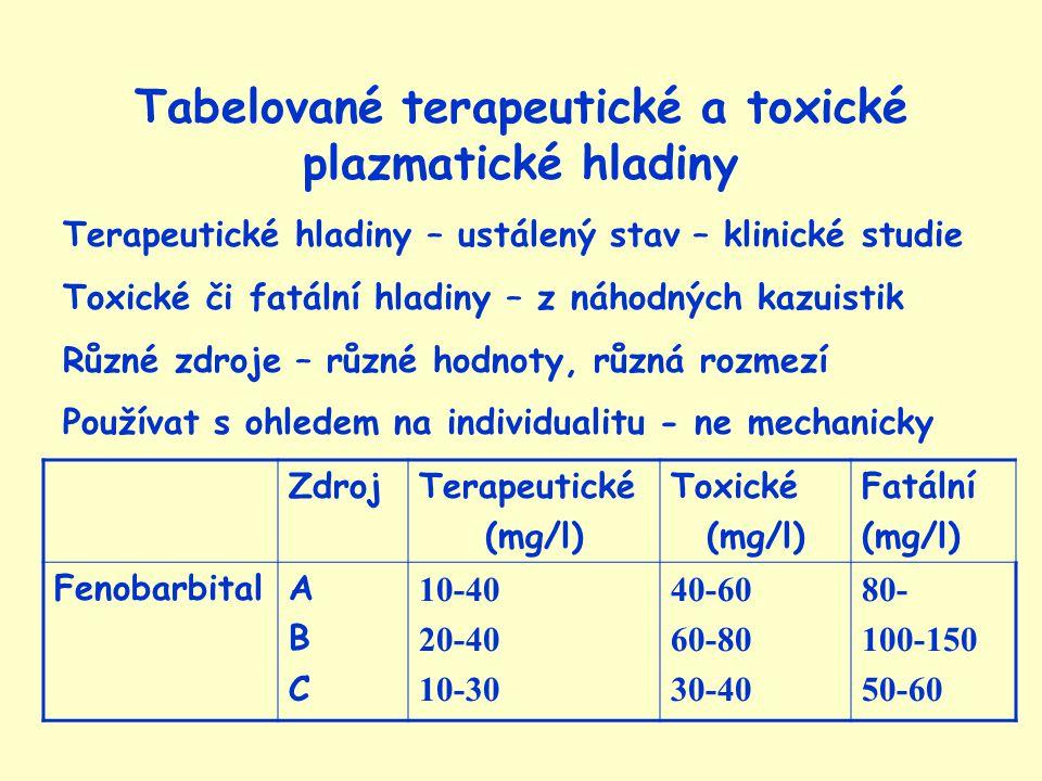 Tabelované terapeutické a toxické plazmatické hladiny Terapeutické hladiny – ustálený stav – klinické studie Toxické či fatální hladiny – z náhodných kazuistik Různé zdroje – různé hodnoty, různá rozmezí Používat s ohledem na individualitu - ne mechanicky ZdrojTerapeutické (mg/l) Toxické (mg/l) Fatální (mg/l) FenobarbitalABCABC 10-40 20-40 10-30 40-60 60-80 30-40 80- 100-150 50-60