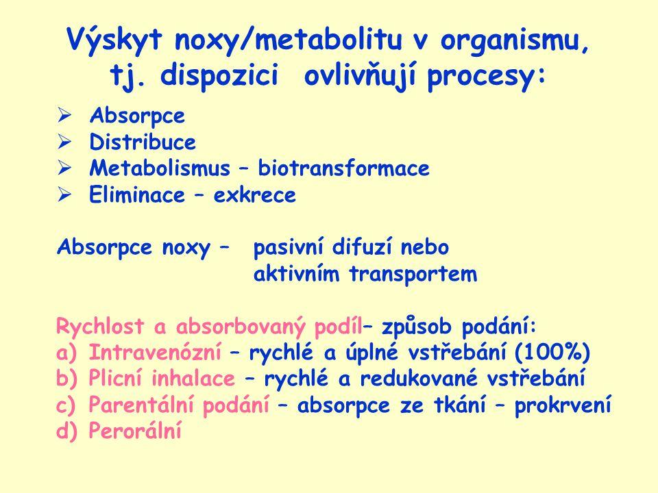Absorpce – podání per os 1) Vliv pH prostředí na absorpci noxy 2) Absorpce podle acidobázických vlastností noxy ŽaludekpH 1 - 3 < 5 m 2 kyselé látky (aspirin) Tenké střevo S 1 pH 5 - 7 200 m 2 Tenké střevo S 2 pH 7 - 8 < 5 m 2 Tlusté střevo pH 7 - 8 < 5 m 2 baze (efedrin)