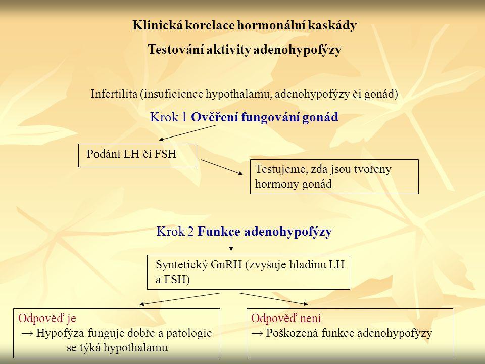 Klinická korelace hormonální kaskády Testování aktivity adenohypofýzy Infertilita (insuficience hypothalamu, adenohypofýzy či gonád) Krok 1 Ověření fu