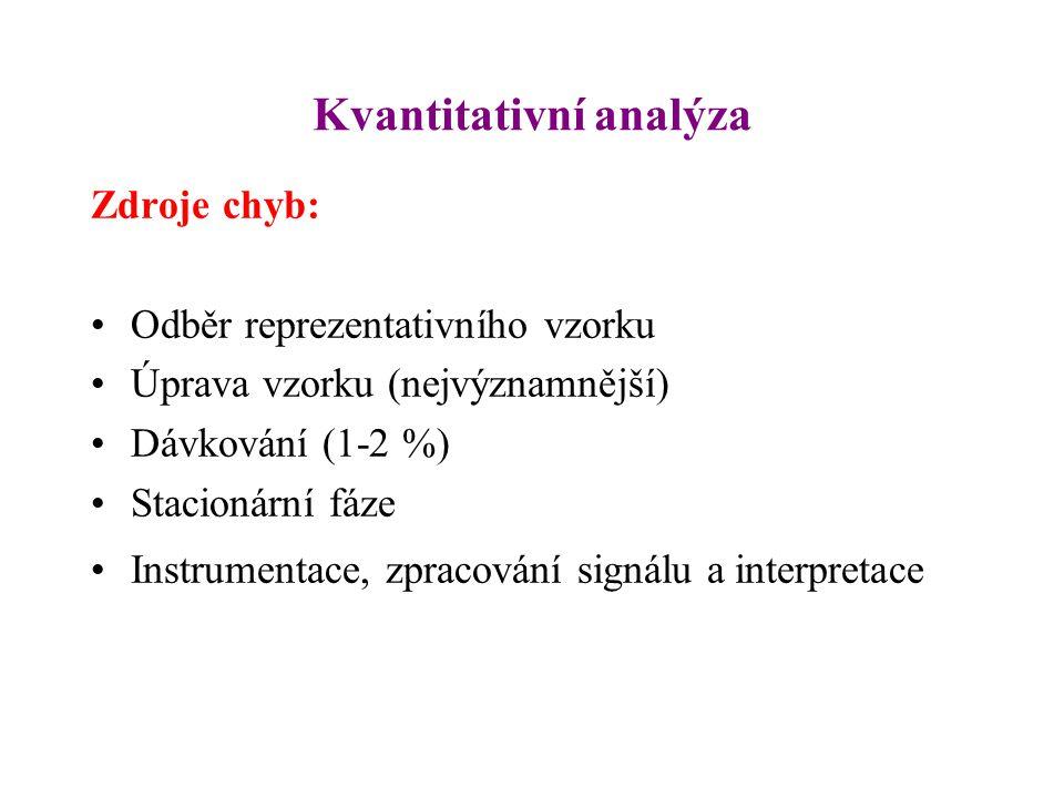 Kvantitativní analýza Zdroje chyb: Odběr reprezentativního vzorku Úprava vzorku (nejvýznamnější) Dávkování (1-2 %) Stacionární fáze Instrumentace, zpr