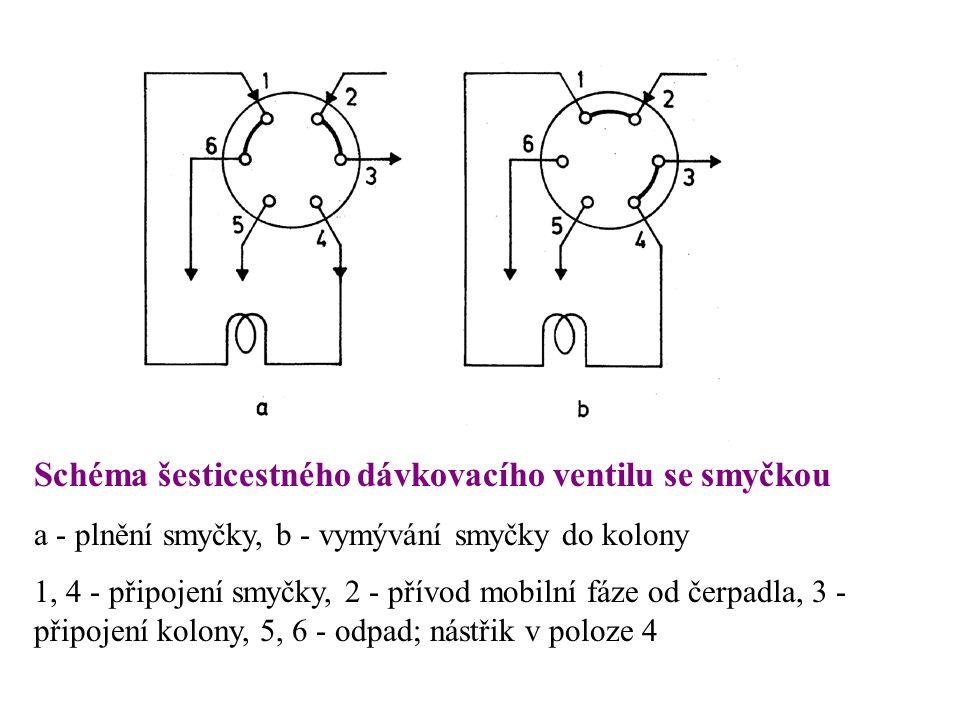 Schéma šesticestného dávkovacího ventilu se smyčkou a - plnění smyčky, b - vymývání smyčky do kolony 1, 4 - připojení smyčky, 2 - přívod mobilní fáze