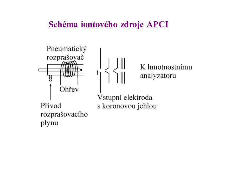 Schéma iontového zdroje APCI