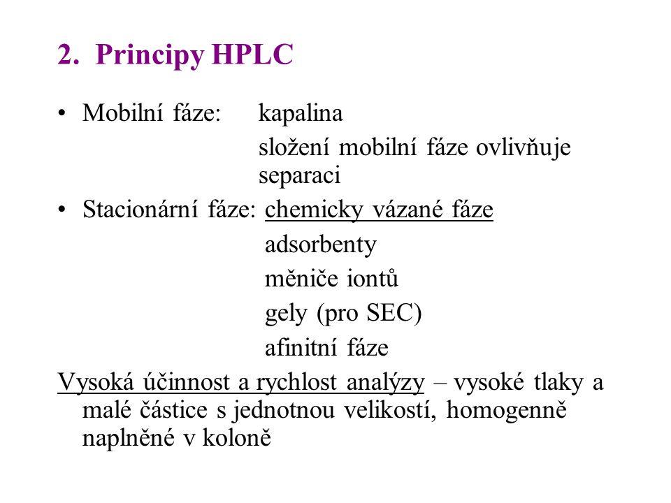 2. Principy HPLC Mobilní fáze: kapalina složení mobilní fáze ovlivňuje separaci Stacionární fáze: chemicky vázané fáze adsorbenty měniče iontů gely (p