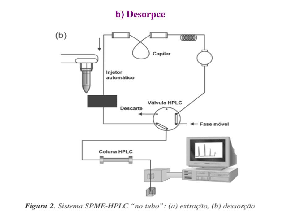 b) Desorpce