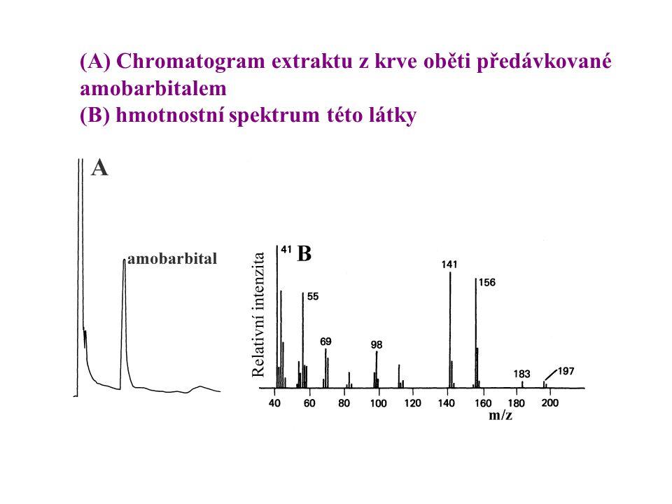 (A) Chromatogram extraktu z krve oběti předávkované amobarbitalem (B) hmotnostní spektrum této látky