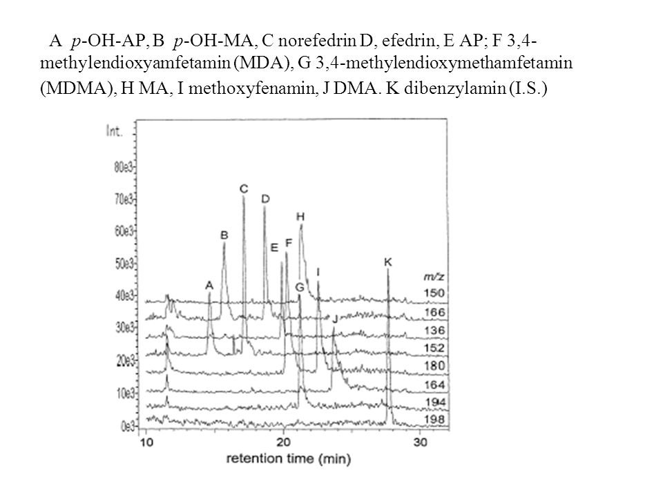 A p-OH-AP, B p-OH-MA, C norefedrin D, efedrin, E AP; F 3,4- methylendioxyamfetamin (MDA), G 3,4-methylendioxymethamfetamin (MDMA), H MA, I methoxyfena