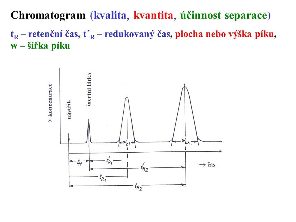 Chromatogram (kvalita, kvantita, účinnost separace) t R – retenční čas, t´ R – redukovaný čas, plocha nebo výška píku, w – šířka píku