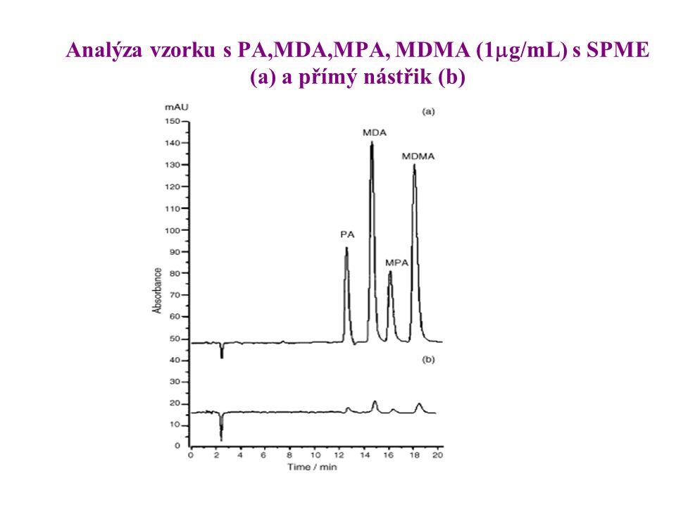 Analýza vzorku s PA,MDA,MPA, MDMA (1  g/mL) s SPME (a) a přímý nástřik (b)