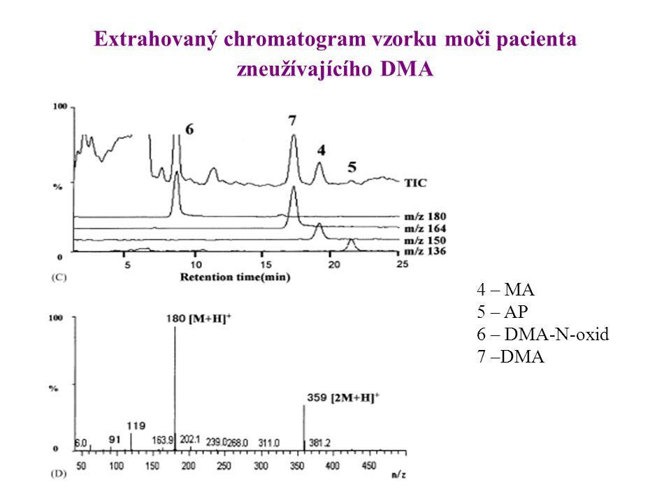 Extrahovaný chromatogram vzorku moči pacienta zneužívajícího DMA 4 – MA 5 – AP 6 – DMA-N-oxid 7 –DMA