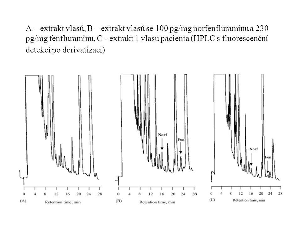 A – extrakt vlasů, B – extrakt vlasů se 100 pg/mg norfenfluraminu a 230 pg/mg fenfluraminu, C - extrakt 1 vlasu pacienta (HPLC s fluorescenční detekcí