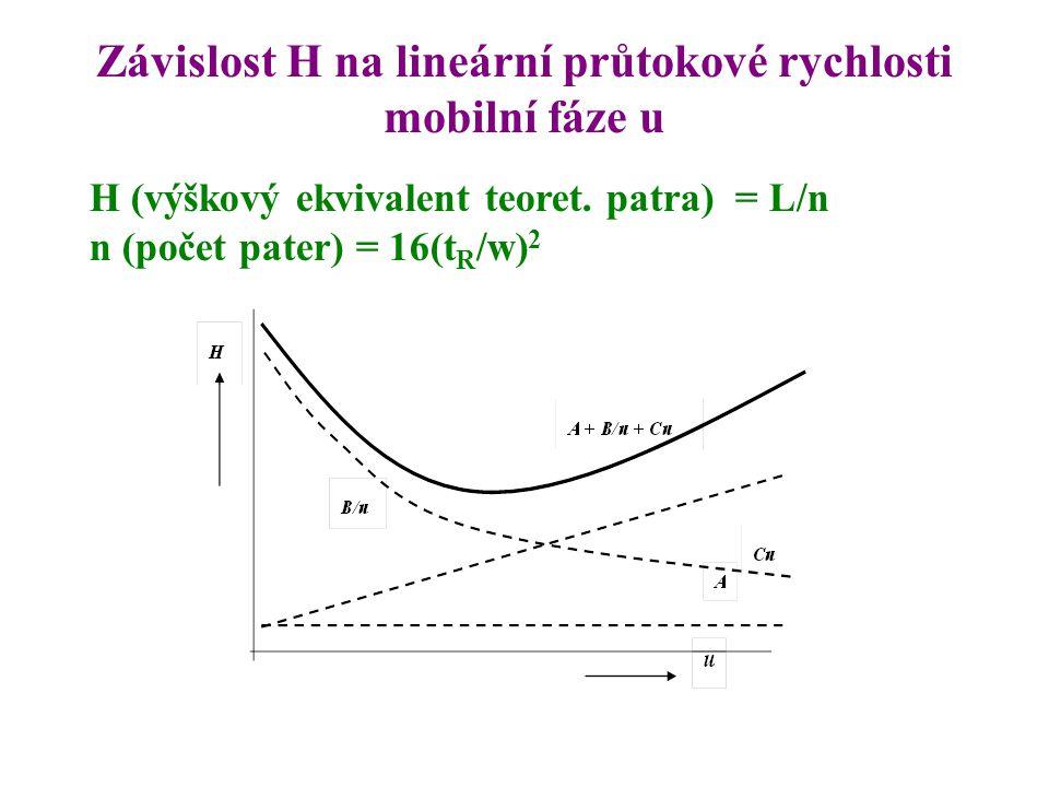 Závislost H na lineární průtokové rychlosti mobilní fáze u H (výškový ekvivalent teoret. patra) = L/n n (počet pater) = 16(t R /w) 2