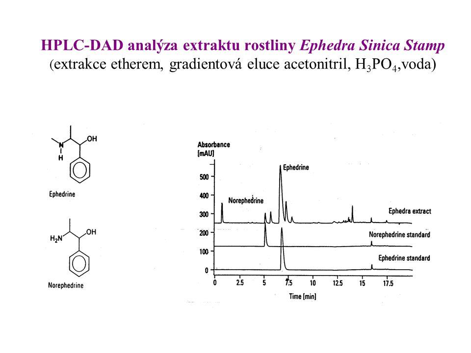 HPLC-DAD analýza extraktu rostliny Ephedra Sinica Stamp ( extrakce etherem, gradientová eluce acetonitril, H 3 PO 4,voda)