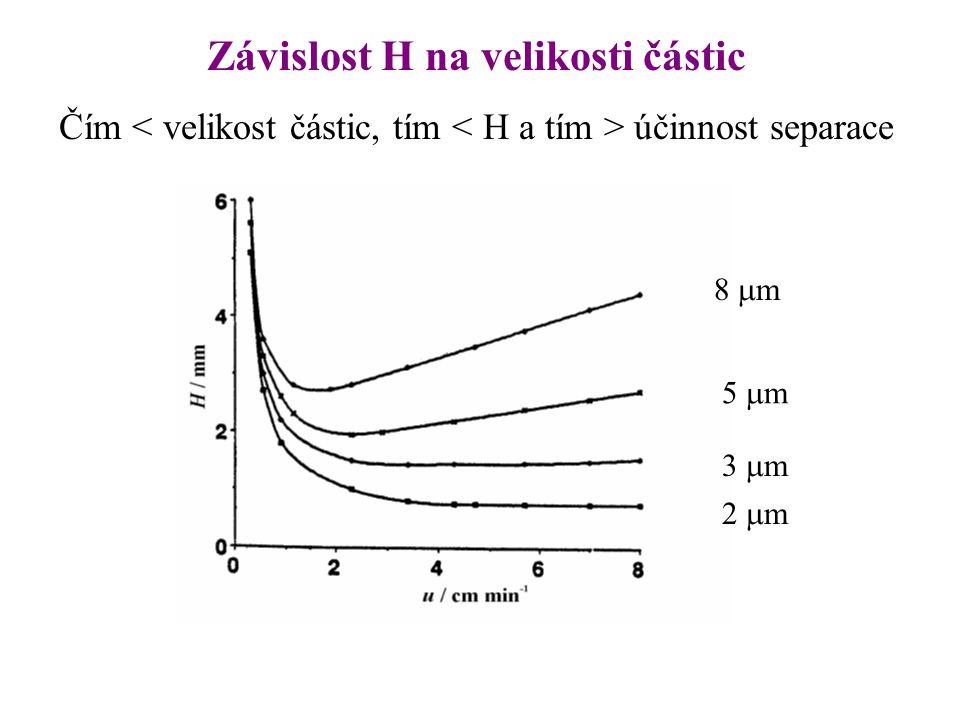 Volba kolony Náplně: zcela porézní částice 2- 10  m, velikost pórů 10 – 50 nm, pravidelného kulovitého tvaru, homogenně naplněné v koloně pelikulární – polopropustné (nepropustné jádro, tenká pórovitá vrstva nepórovité – rychlá sorpce, malá zátěž, póry 0,2 – 0,4 nm nedostupné pro solut monolitické kolony, vtištěné polymery Specifický povrch  zátěž (dávkování) póry 10 nm  170 m 2 30 nm  100 m 2 nepórovité  0,6 – 6 m 2 /g