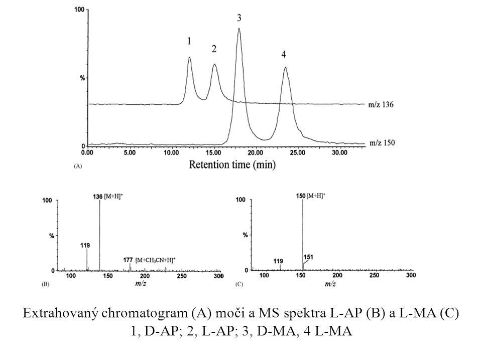 Extrahovaný chromatogram (A) moči a MS spektra L-AP (B) a L-MA (C) 1, D-AP; 2, L-AP; 3, D-MA, 4 L-MA