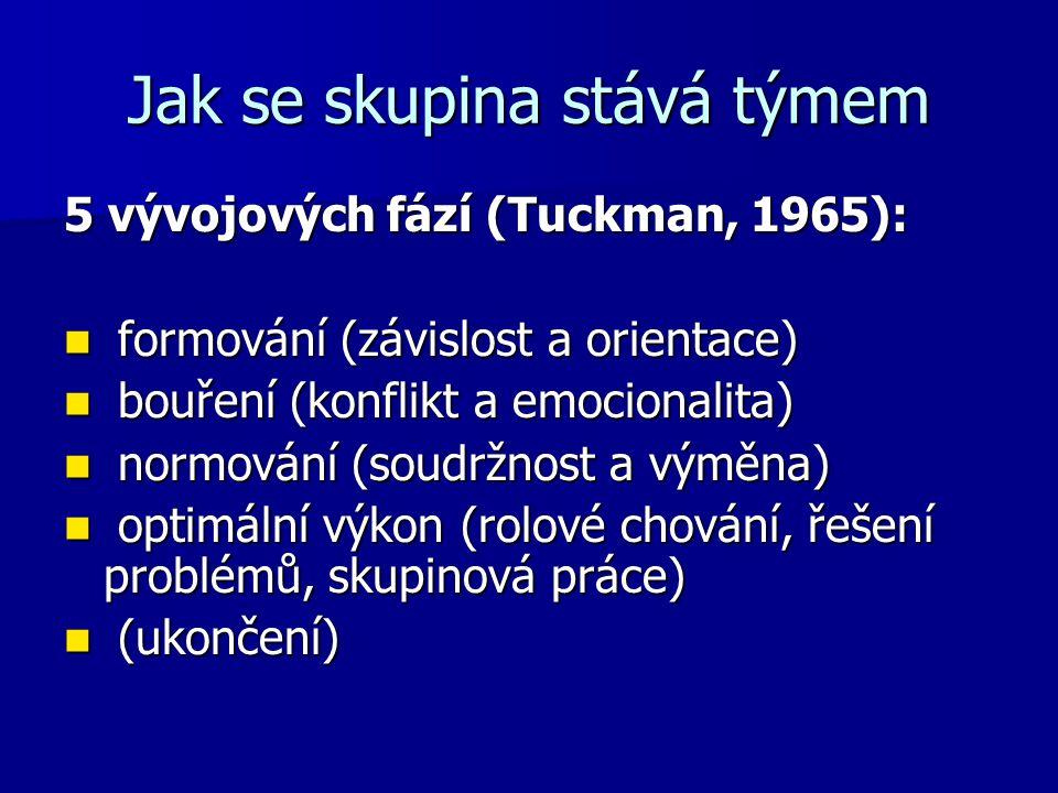 Jak se skupina stává týmem 5 vývojových fází (Tuckman, 1965): formování (závislost a orientace) formování (závislost a orientace) bouření (konflikt a emocionalita) bouření (konflikt a emocionalita) normování (soudržnost a výměna) normování (soudržnost a výměna) optimální výkon (rolové chování, řešení problémů, skupinová práce) optimální výkon (rolové chování, řešení problémů, skupinová práce) (ukončení) (ukončení)