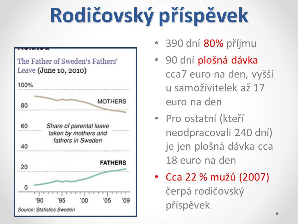 Rodičovský příspěvek 390 dní 80% příjmu 90 dní plošná dávka cca7 euro na den, vyšší u samoživitelek až 17 euro na den Pro ostatní (kteří neodpracovali