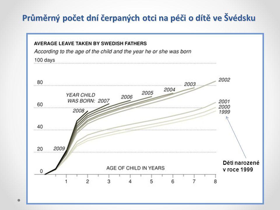Průměrný počet dní čerpaných otci na péči o dítě ve Švédsku Děti narozené v roce 1999
