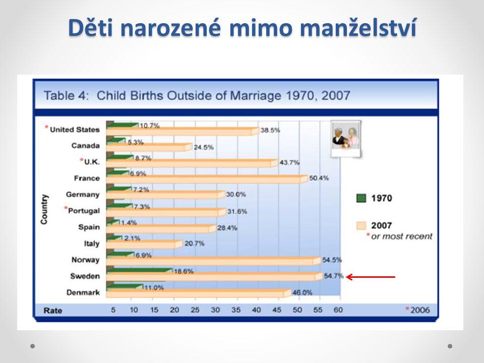 Děti narozené mimo manželství