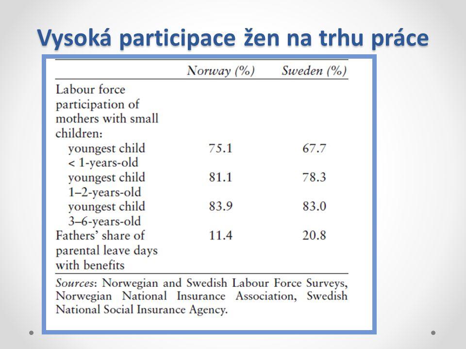 Vysoká participace žen na trhu práce